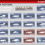 Все будущие модели автомобилей Tesla