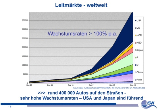 electric-cars-chart
