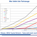Количество электроавтомобилей увеличивается на 100% каждый год