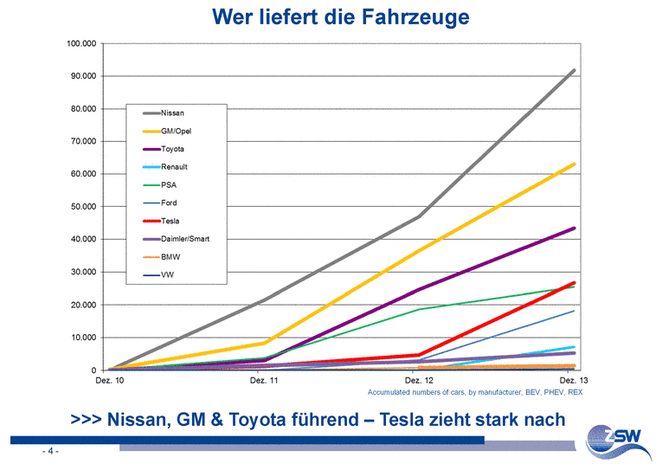 electric_car_sales_top_manufacturers