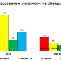 Tesla Model S — самые продаваемый электромобиль в Швейцарии