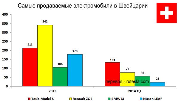 Самые продаваемые электромобили в Швейцарии
