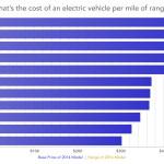 Электрический автомобиль с лучшим соотношением цены за единицу пробега (подсказка: Tesla Model S)