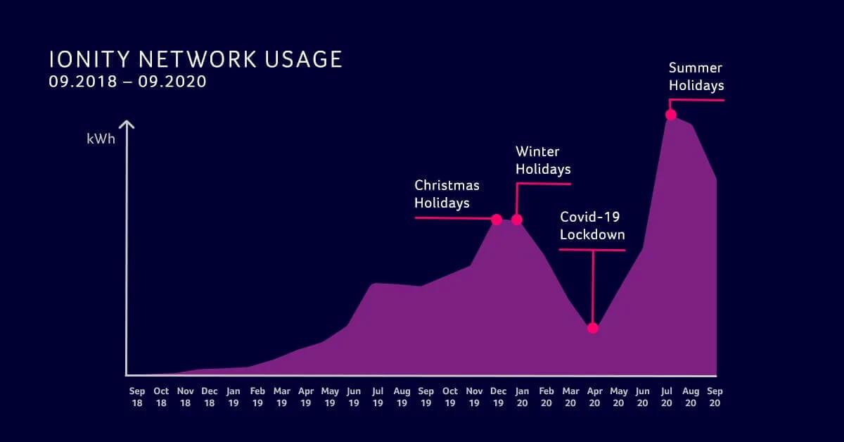 IONITY раскрывает данные обиспользовании зарядной сети запоследние 2года